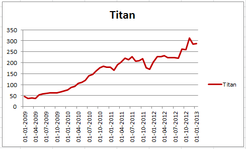 TitanLast4Years.png